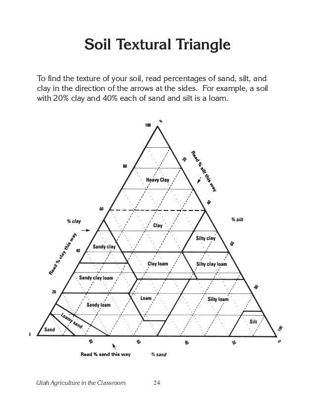 soil triangle worksheet geersc. Black Bedroom Furniture Sets. Home Design Ideas