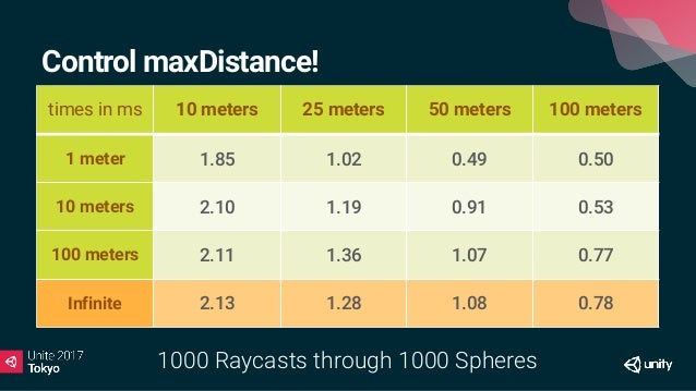 Trade accuracy for performance • Reduce the physics time-step. • Running at 30FPS? Don't run physics at 50FPS! • Reduces a...