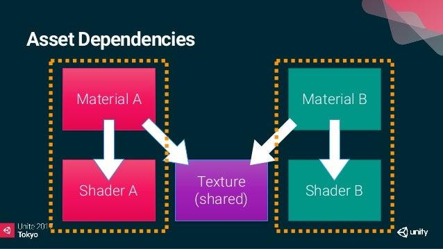 Asset Dependencies Material A Material B Texture (shared)Shader A Shader B