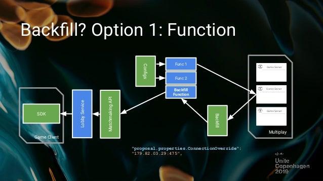 9,3 matchmaking diagram