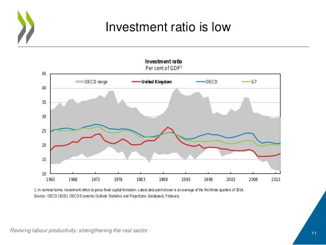 Investment ratio is low 11 Reviving labour productivity: strengthening the real sector 1. In nominal terms. Investment ref...