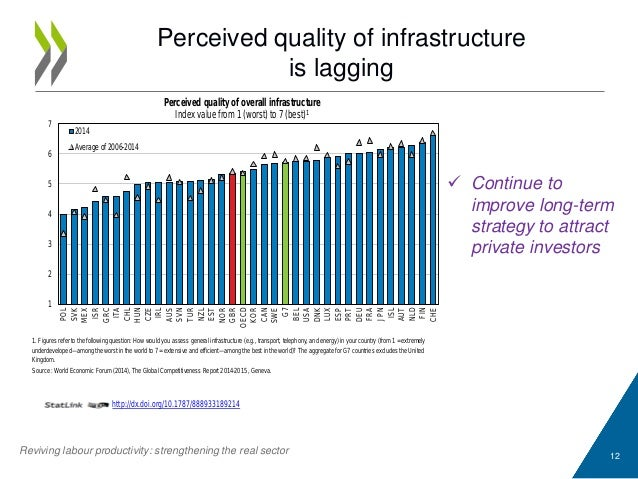 12 http://dx.doi.org/10.1787/888933189214 1. Figures refer to the following question: How would you assess general infrast...