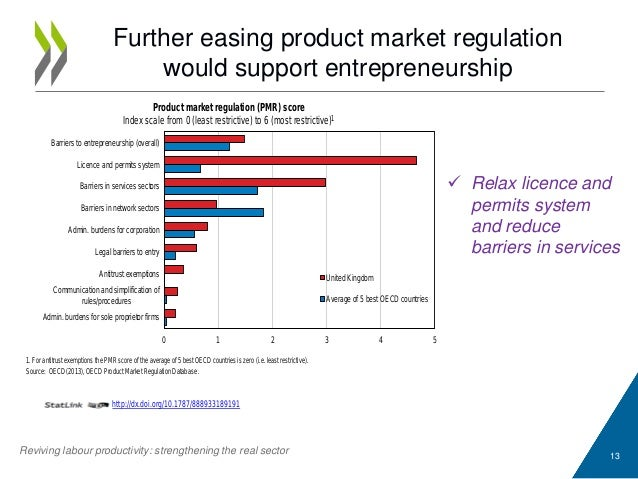Further easing product market regulation would support entrepreneurship 13  Relax licence and permits system and reduce b...