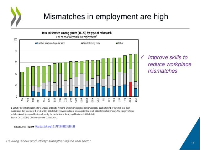 Mismatches in employment are high 14 1. Data for the United Kingdom refer to England and Northern Ireland. Workers are cla...