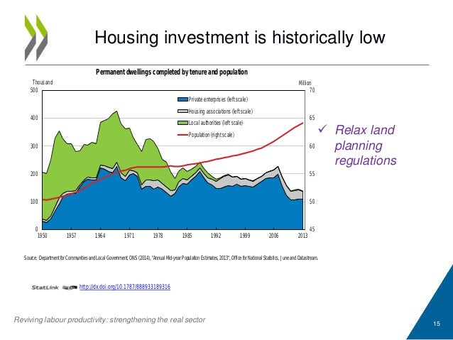"""Housing investment is historically low 15 Source: Department for Communities and Local Government, ONS (2014), """"Annual Mid..."""