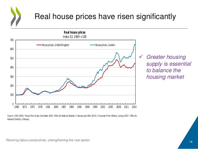 Real house prices have risen significantly 16  Greater housing supply is essential to balance the housing market Reviving...