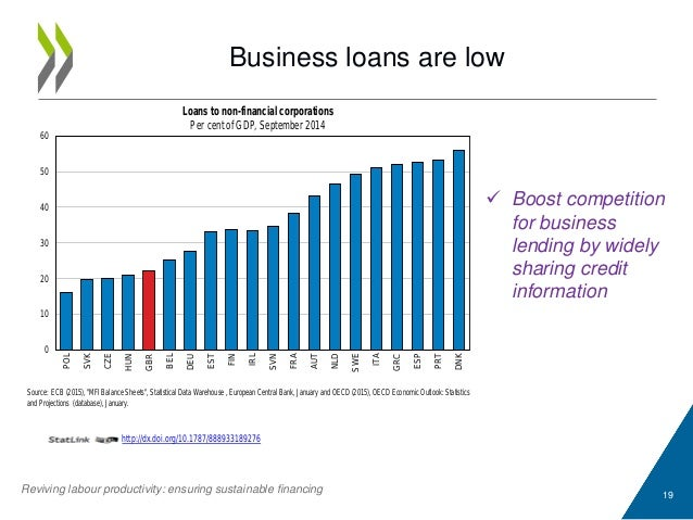 """Business loans are low 19 Source: ECB (2015), """"MFI Balance Sheets"""", Statistical Data Warehouse , European Central Bank, Ja..."""