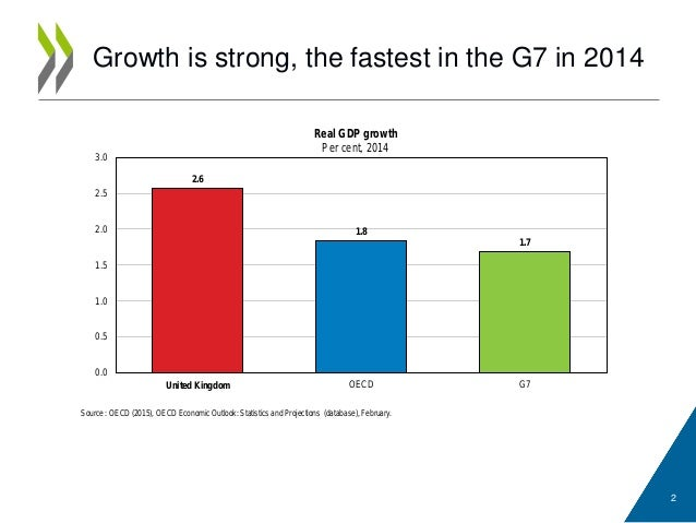 Growth is strong, the fastest in the G7 in 2014 2 Source : OECD (2015), OECD Economic Outlook: Statistics and Projections ...