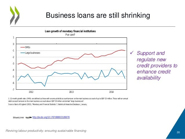 Business loans are still shrinking 20 1. 12-month growth rates. SMEs are defined as those with an annual debit account tur...