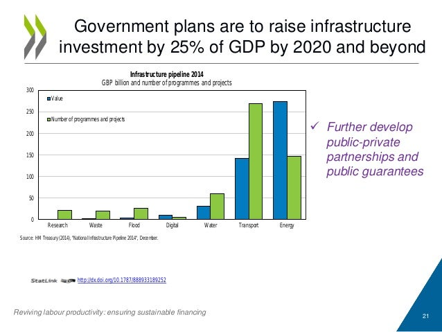 """21 Government plans are to raise infrastructure investment by 25% of GDP by 2020 and beyond Source: HM Treasury (2014), """"N..."""