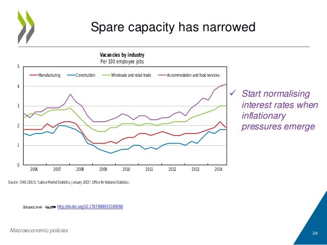 """Spare capacity has narrowed 24 Source : ONS (2015), """"Labour Market Statistics, January 2015"""", Office for National Statisti..."""
