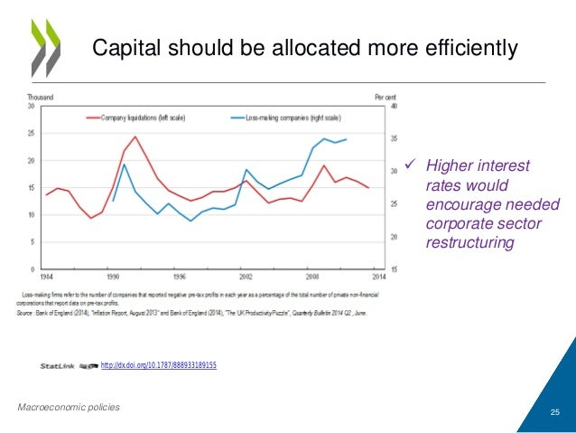 Capital should be allocated more efficiently 25  Higher interest rates would encourage needed corporate sector restructur...
