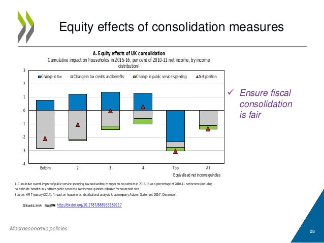 Equity effects of consolidation measures 28 1. Cumulative overall impact of public service spending, tax and welfare chang...