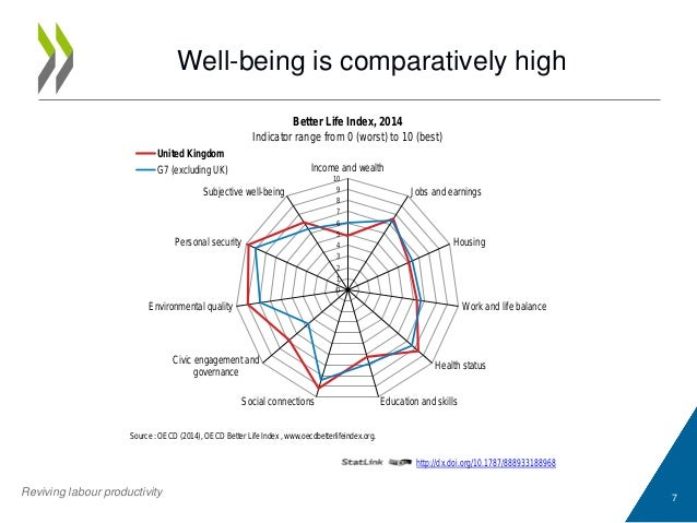 Well-being is comparatively high 7 http://dx.doi.org/10.1787/888933188968 Source : OECD (2014), OECD Better Life Index , w...