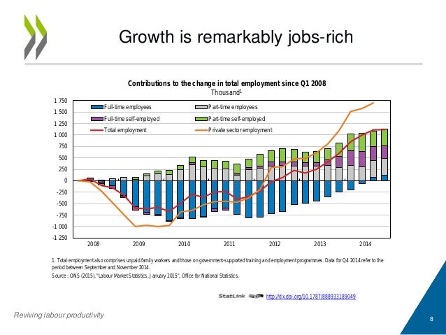 Growth is remarkably jobs-rich 8 http://dx.doi.org/10.1787/888933189049 1. Total employment also comprises unpaid family w...