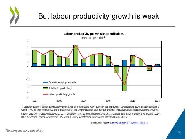 9 But labour productivity growth is weak http://dx.doi.org/10.1787/888933189133 Reviving labour productivity 1. Labour pro...