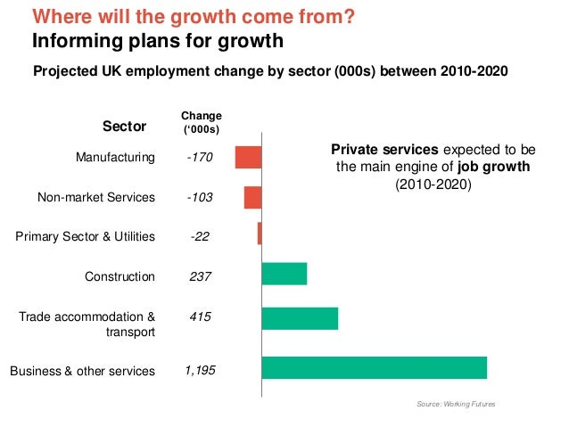 Where will the growth come from? Informing plans for growth Projected UK employment change by sector (000s) between 2010-2...