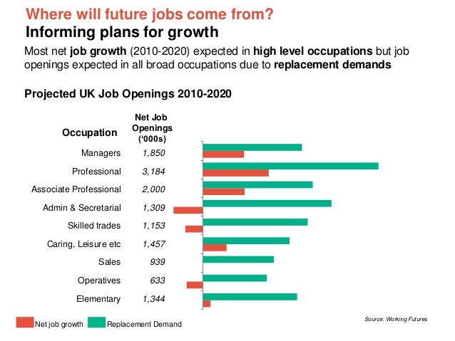 Where will future jobs come from? Informing plans for growth Most net job growth (2010-2020) expected in high level occupa...