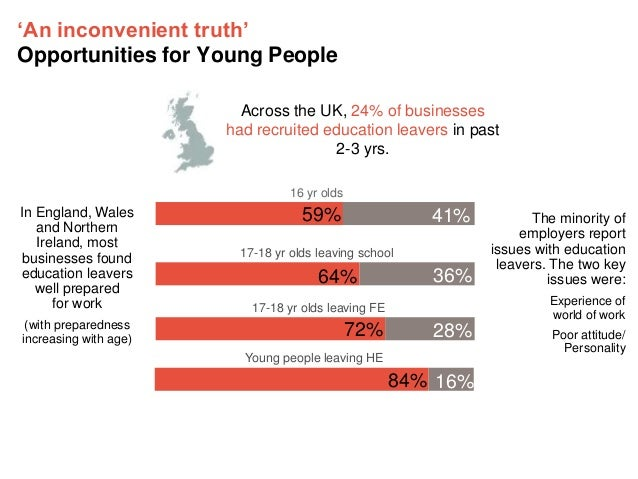 'An inconvenient truth' Opportunities for Young People Across the UK, 24% of businesses had recruited education leavers in...