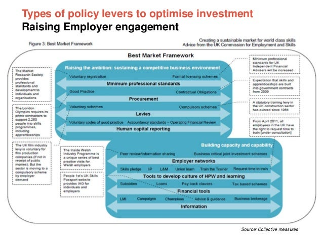 Types of policy levers to optimise investment Raising Employer engagement  Source: Collective measures