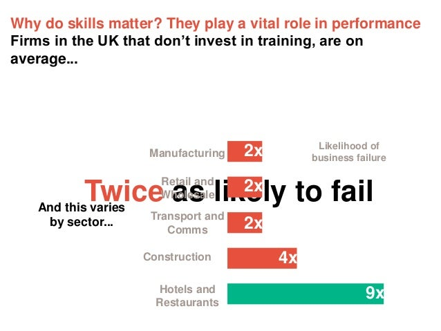 Why do skills matter? They play a vital role in performance Firms in the UK that don't invest in training, are on average....
