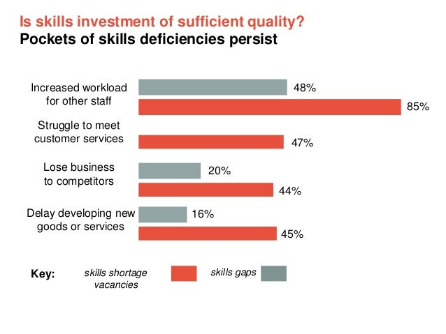 Is skills investment of sufficient quality? Pockets of skills deficiencies persist Increased workload for other staff  48%...
