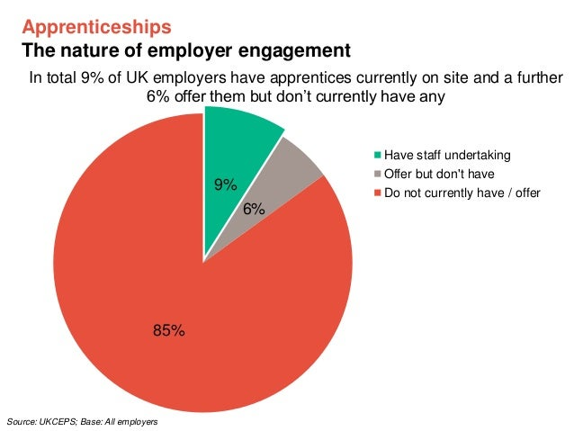 Apprenticeships The nature of employer engagement In total 9% of UK employers have apprentices currently on site and a fur...