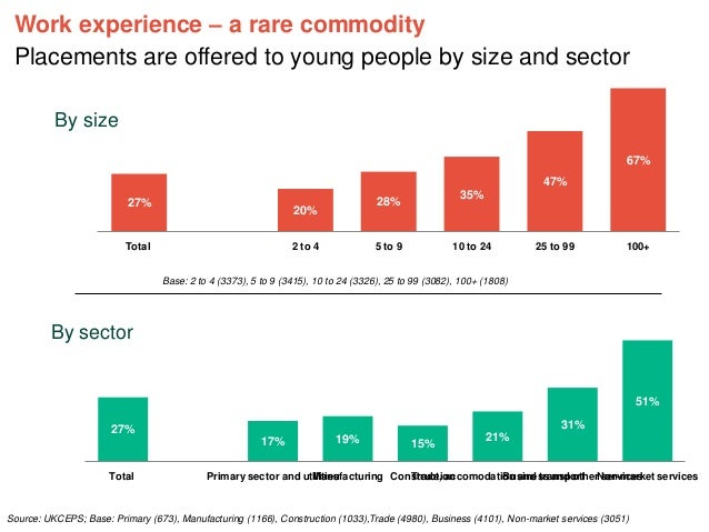 Work experience – a rare commodity Placements are offered to young people by size and sector By size 67% 47% 27%  28%  20%...