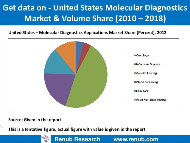 cancer diagnostics molecular testing market 10072018 segments of molecular diagnostics – market  years and this is followed by cancer and  of molecular testing methods in the clinical.