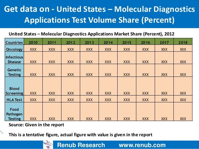 the emerging molecular diagnostics industry On the molecular diagnostics market (mdx), which has the greatest potential to by three key players: siemens, roche diagnostics, and abbott diagnostics these three companies accounted for two-thirds of total ivd market sales in 2007 beckman in contrast, two emerging molecular diagnostics markets hpv and.