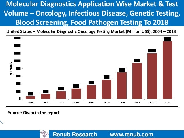 cancer diagnostics molecular testing market In addition, the global blood cancer molecular diagnostics market report provides the detailed market landscape (market drivers, restraints, opportunities), market attractiveness analysis, and market profitability analysis by key products and regions or countries.