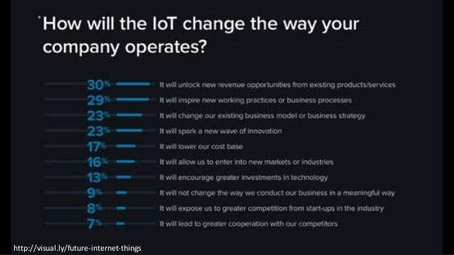 IOT BENEFITS Improve Efficiency Reduce Costs Create Innovative Products New Revenue Streams Consumers Government Businesse...