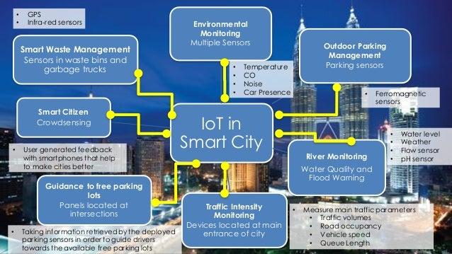 Smart Parking Smart Waste Management