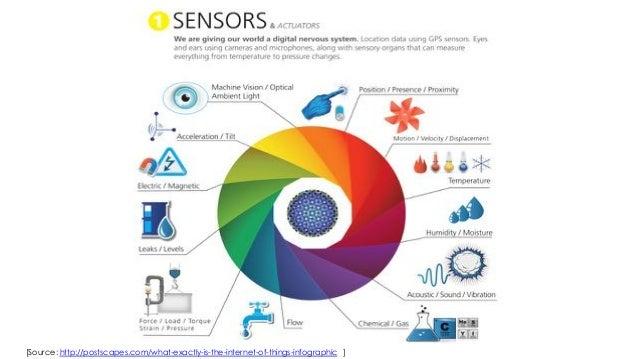 Iot In Smart City Environmental