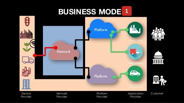 s m a r t c i t y smart transport s m a r t a u t o m o t i v e BUSINESS MODEL Device Provider Network Provider Platform P...