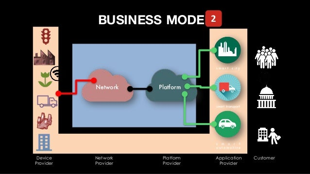 IOT SOLUTIONS PLAYER PHASE-3