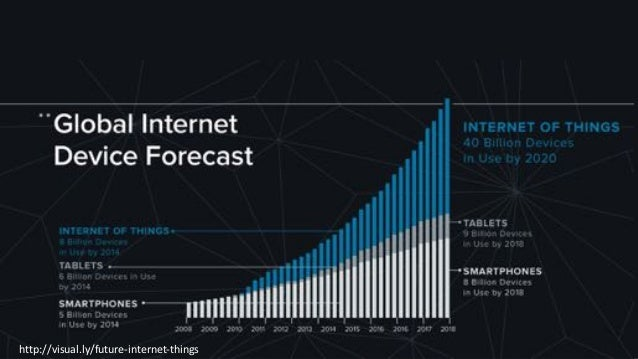 http://visual.ly/future-internet-things
