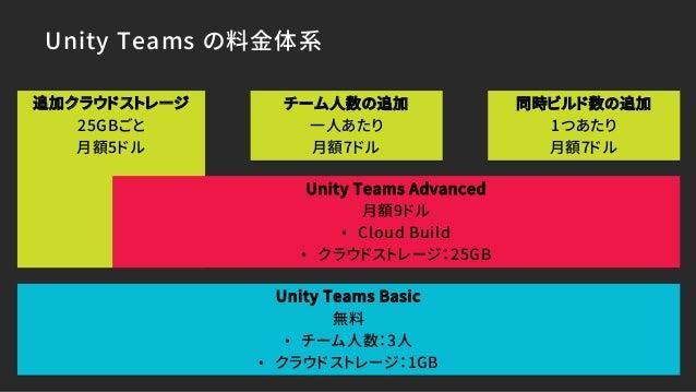 Unite Tokyo 2018】非プログラマでもできる!簡単プロジェクト