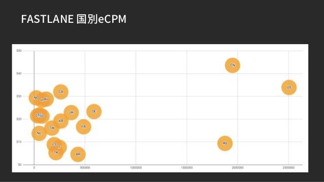 FASTLANEによる広告収益化 4つのFindings 動画リワード > 動画インタースティシャル ・動画リワードはeCPMの高さに加え、継続率にも寄与。広告収益の85%が動画リワードから。 レース終了後がeCPMを高めるという観点で最良の広...