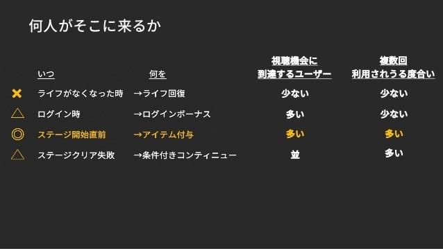 資料に関連する項目でのお問合わせ、 Unity Ads(広告出稿、収益化方法)、 Unity Analyticsのご相談は ads-support@unity3d.co.jp へ
