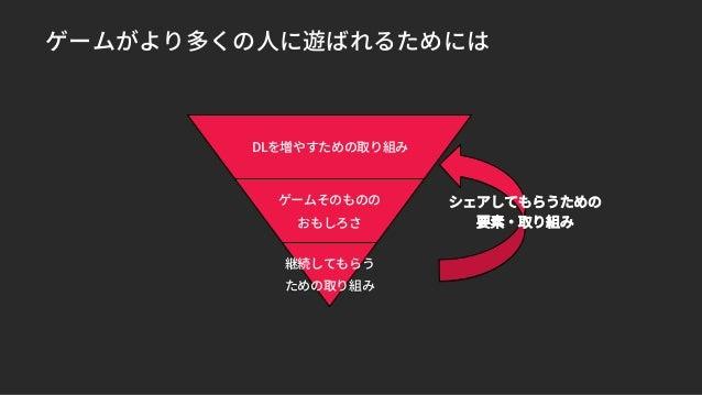 ゲームがより多くの人に遊ばれるためには DLを増やすための取り組み ゲームそのものの おもしろさ 継続してもらう ための取り組み シェアしてもらうための 要素・取り組み