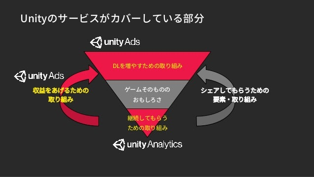 Unityのサービスがカバーしている部分 DLを増やすための取り組み ゲームそのものの おもしろさ 継続してもらう ための取り組み シェアしてもらうための 要素・取り組み 収益をあげるための 取り組み