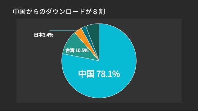 中国からのダウンロードが8割 中国 78.1% 台湾 10.5% 日本3.4%