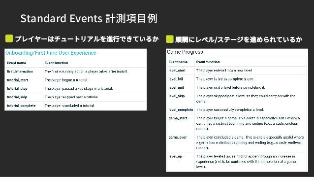 Standard Events 計測項目例 エンゲージメント、ソーシャル機能の利用状況 ・パッケージ (Asset Store) https://assetstore.unity.com/packages/add- ons/services/a...