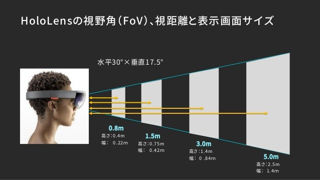 【Unite Tokyo 2018】XRで心地よい3D体験を生むための、絵画的空間構成手法とUnityへの実装