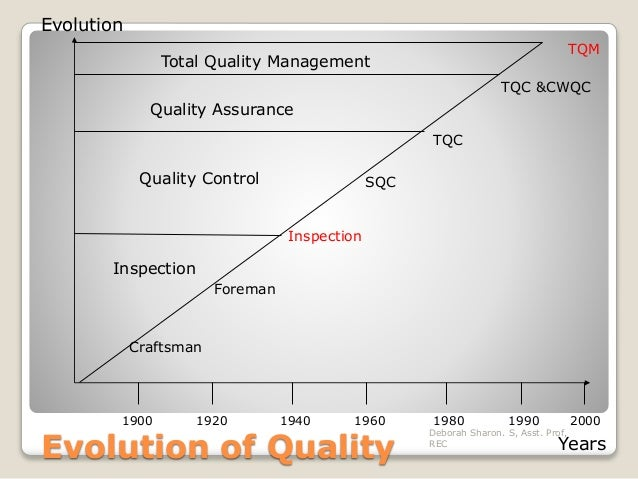 "total quality manager model and methodologies essay Design/methodology/approach – within a case study, a literature review and   keywords quality management, six sigma, total quality management, lean  production,  in summary, the different management theories presented over the  years, of  model for improvement"" rather than working ad hoc without a model."