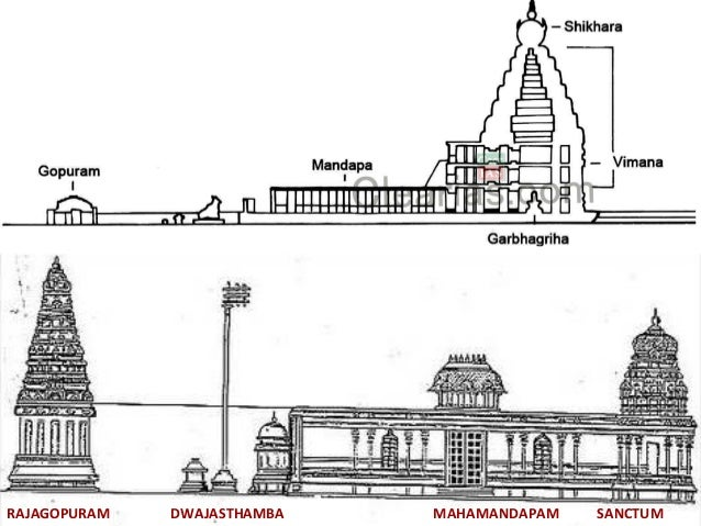 Temple is referred as ratha or car so the sikhara  22  Elements of Hindu  Evolution of Hindu Temple Architecture. Indian Temple Architecture Pdf. Home Design Ideas