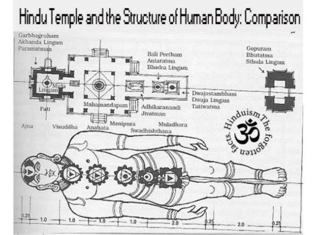 25  Elements of Hindu temple  Evolution of Hindu Temple Architecture. Indian Temple Architecture Pdf. Home Design Ideas