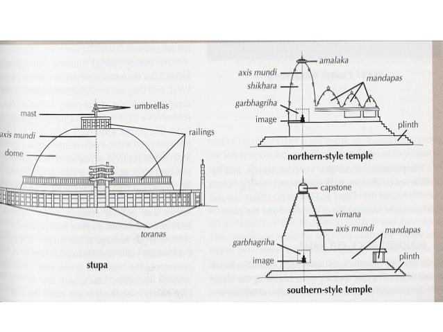 28 Evolution of Hindu Temple Architecture. Indian Temple Architecture Pdf. Home Design Ideas