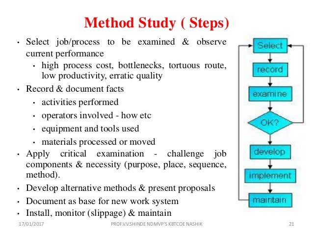Work Study - Managers-Net